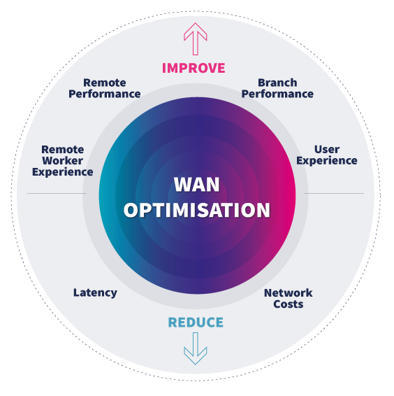 WAN Optimisation