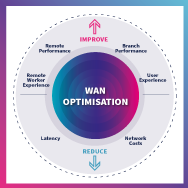 Why you still need WAN Optimisation with SD-WAN and SASE